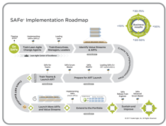 Implementation Roadmap – Scaled Agile Framework | Design | Agile
