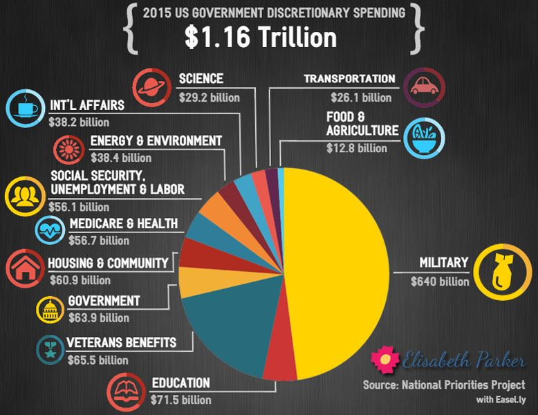 Pie Chart With 2015 Us Discretionary Spending For Social Security