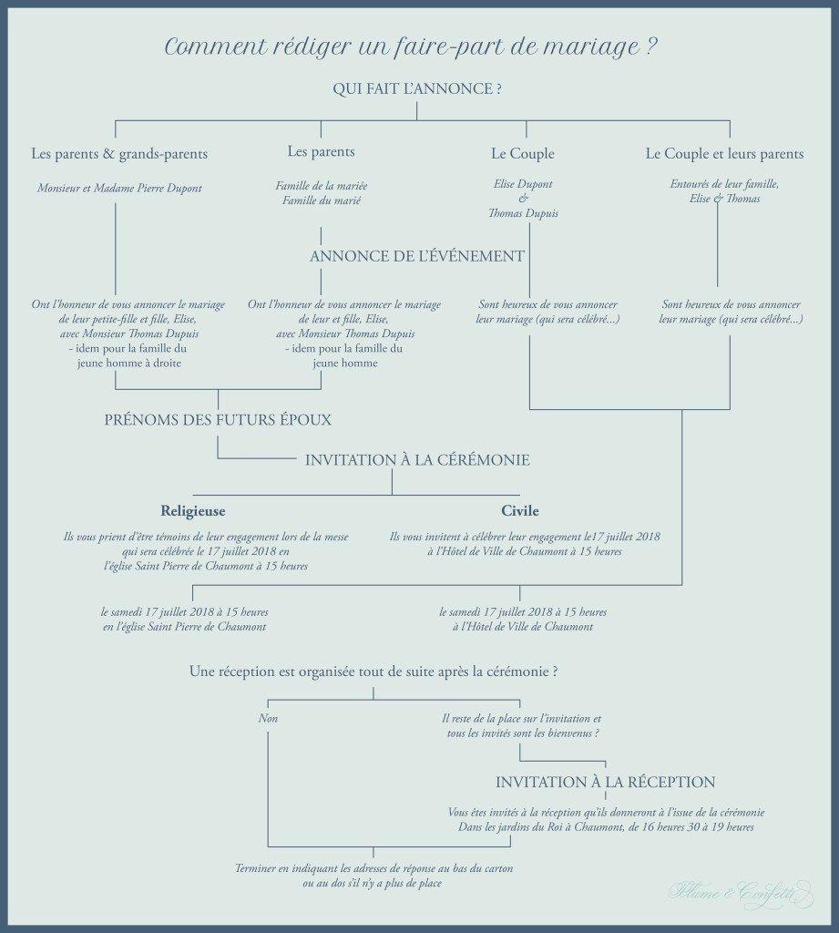 Lanatomie dun faire-part : comment rédiger les textes dune invitation de mariage