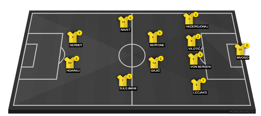 Pin Auf Football Formations And Player Ratings