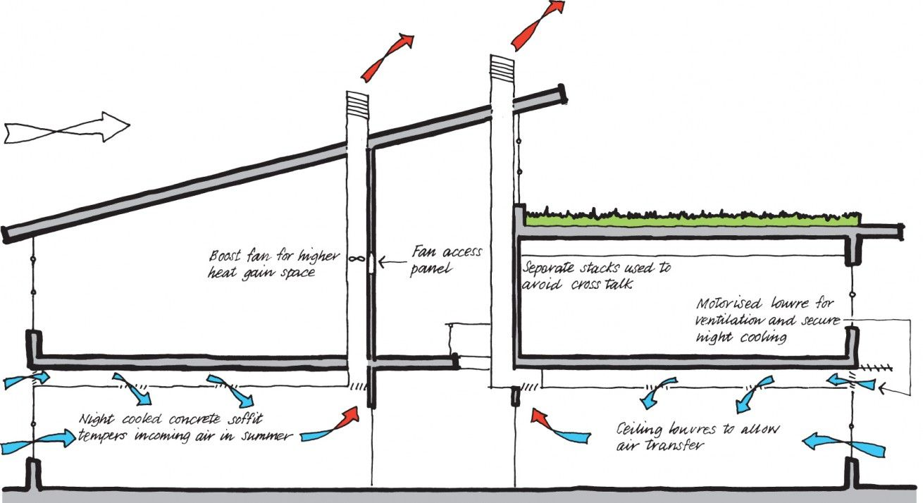 cross-flow and passive stack ventilation | living green | pinterest
