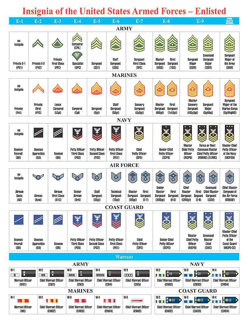 Military Ranks Military ranks, Army ranks, Military insignia