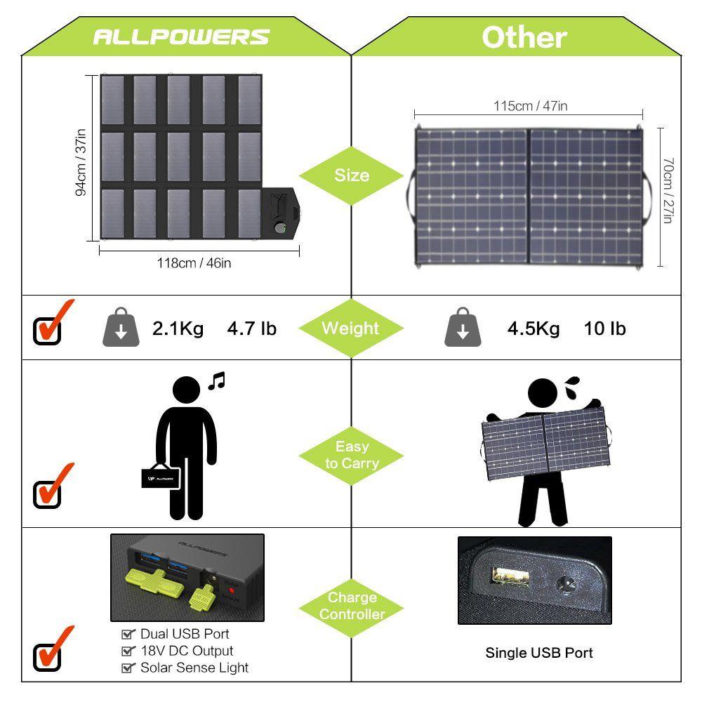 Allpowers 100w Solar Charger Dual 5v Usb Isolar Technology 18v Dc Output Portable Solar Panel Laptop Tablet Ipad Iph Solar Charger Portable Solar Charger Solar