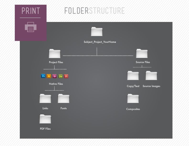 Folder Structure Tips For Designers In 2020 Graphic Design Resources Design Graphic Design
