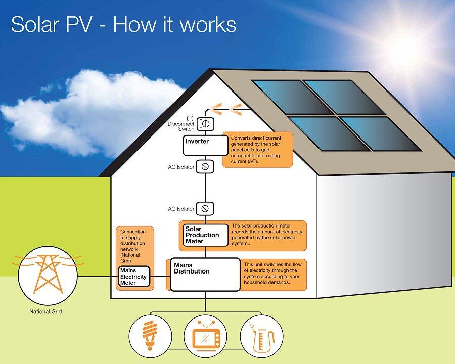 How Do Solar Panels Work Renewable Energy Explained for
