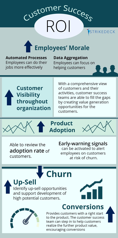 Customer Success Roi Strikedeck Customer Success Platform Management Infographic Relationship Management