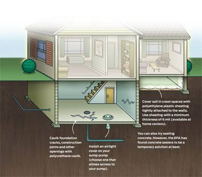 What Is Radon And How To Test For It Home Safety Tips Home Safety Home Construction