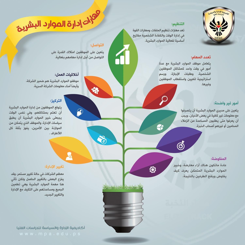 مهارات الموارد البشرية Math Activities Elementary Life Skills Activities Intellegence