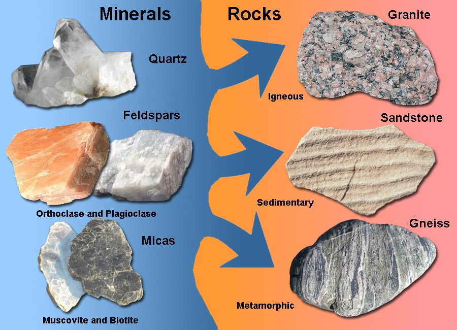 How Could The Same Minerals Form Different Rocks