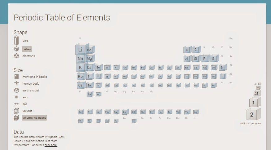 RECURSOS PRIMARIA Tabla periódica de los elementos interactiva de - new tabla periodica interactiva windows