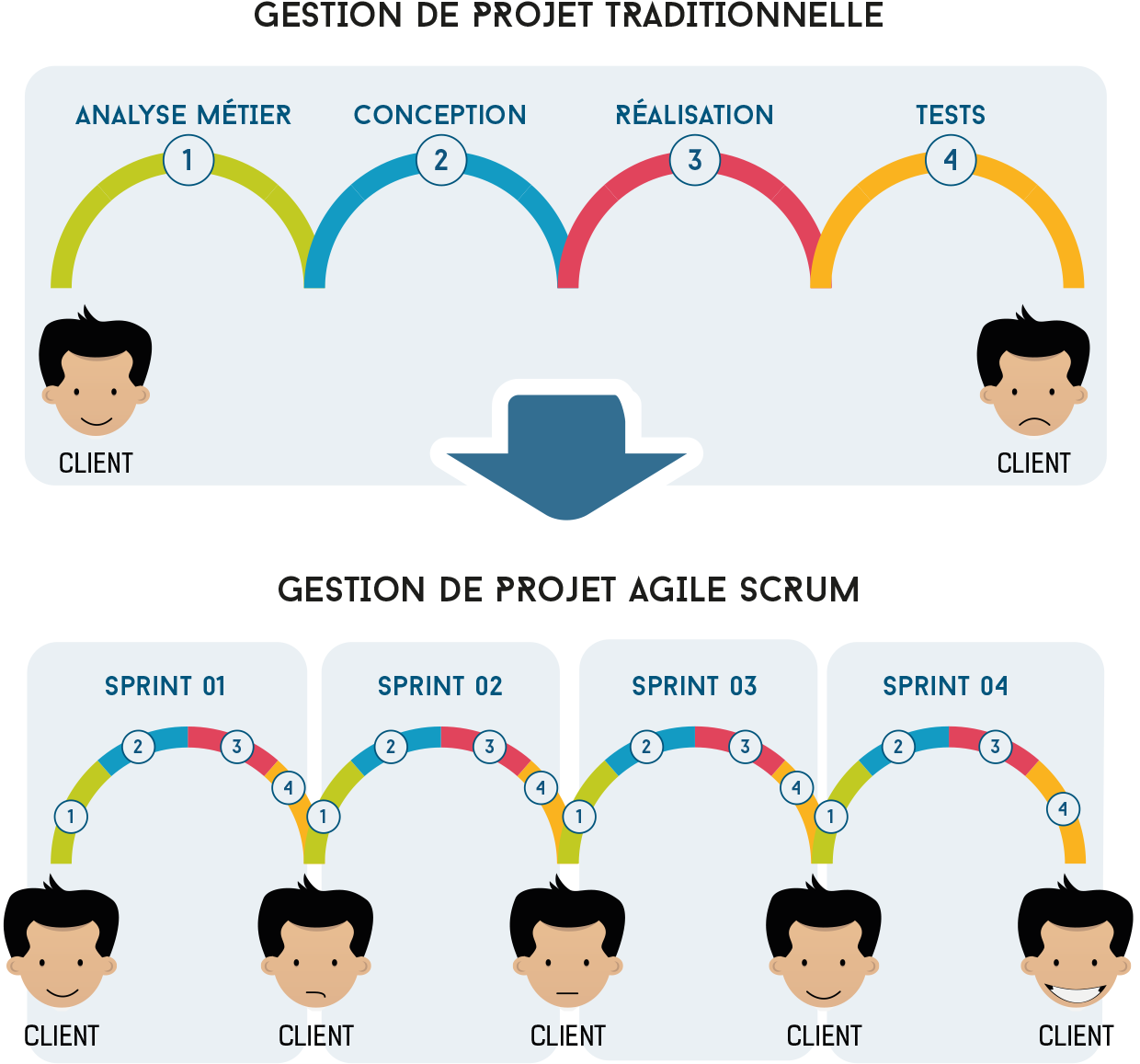 explication du fonctionnement de la m thode agile nos sch mas pinterest agile gestion. Black Bedroom Furniture Sets. Home Design Ideas
