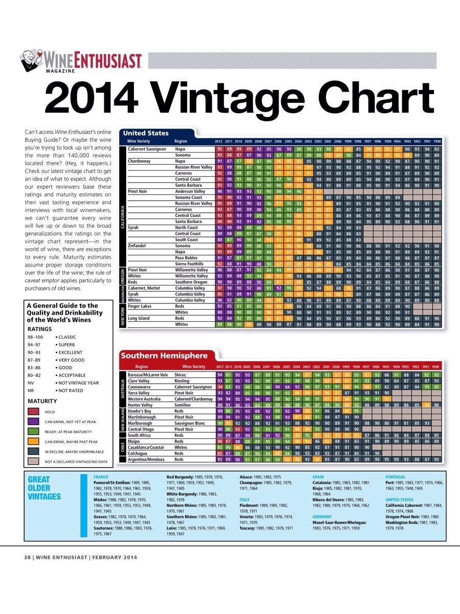 Image result for wine advocate vintage chart tasting  serving guides pinterest guide and also rh