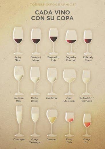 Cada vino con su copa torres infograf as pinterest for Tipos de copas