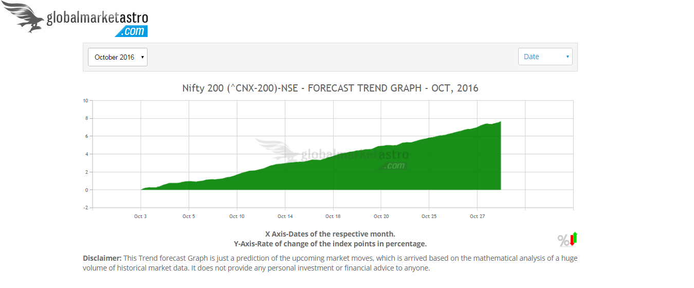 Make Your Trade Moves After Taking A Glimpse Of Global Market Astro S Nifty 200 October 2016 Forecast Ch Global Stock Market Stock Market Stock Market Forecast