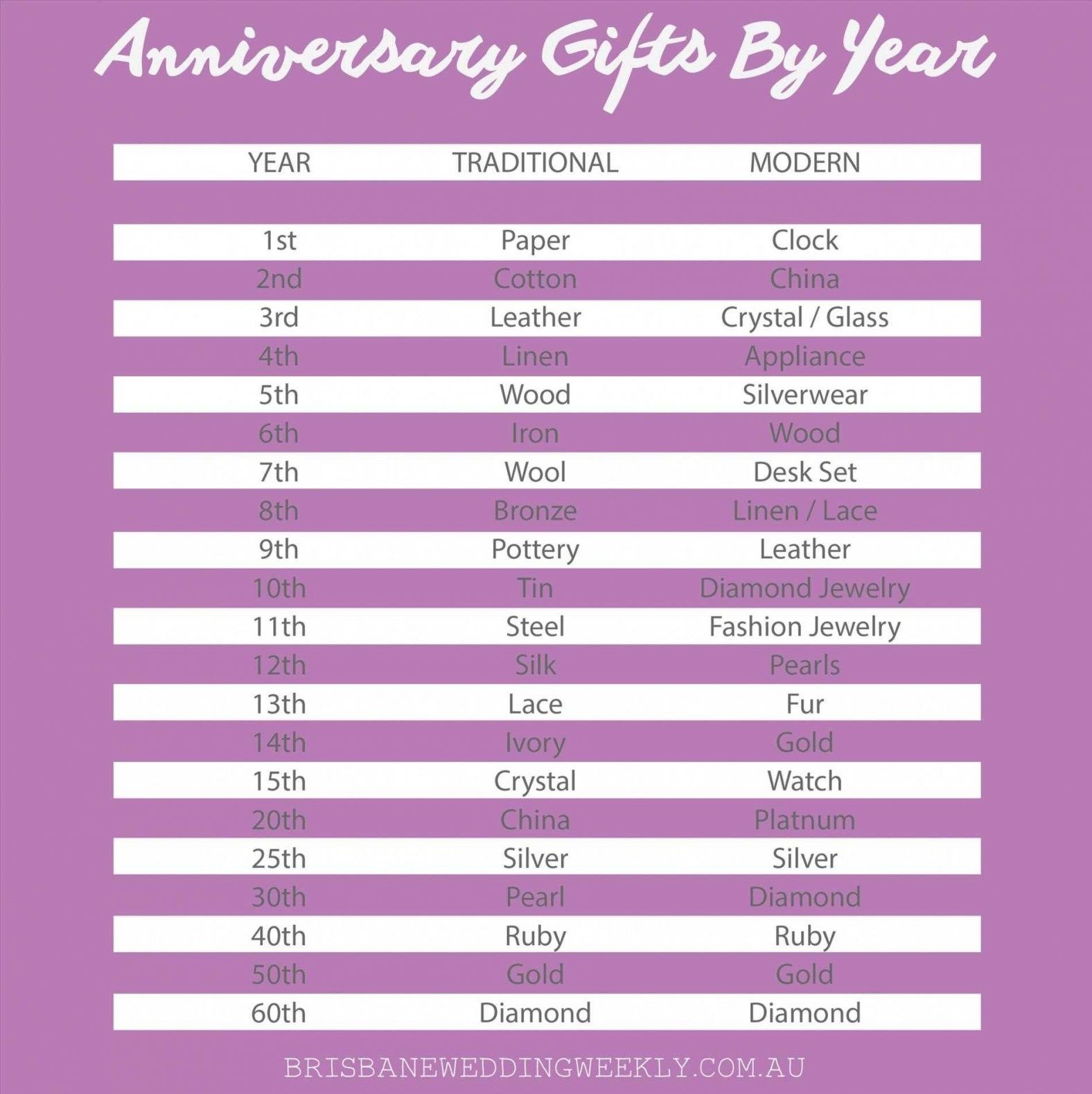 Traditional Wedding Anniversary Gifts Wedding Anniversary Gifts