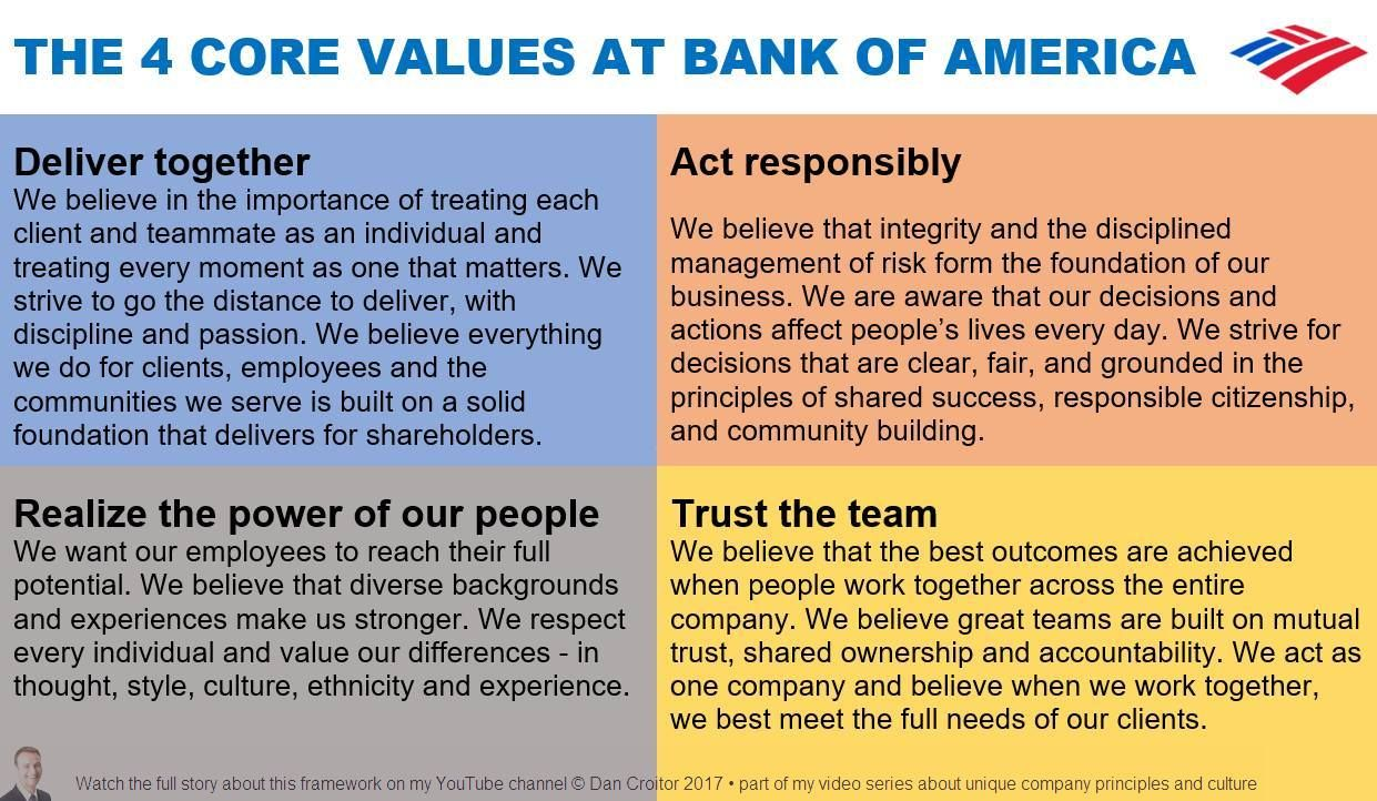 The 4 Core Values at Bank of America Zitate, Prinzipien
