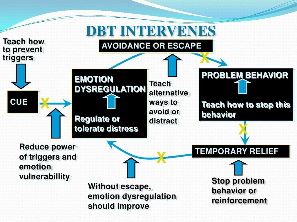 Dialectical Behavior Therapy Intervenes