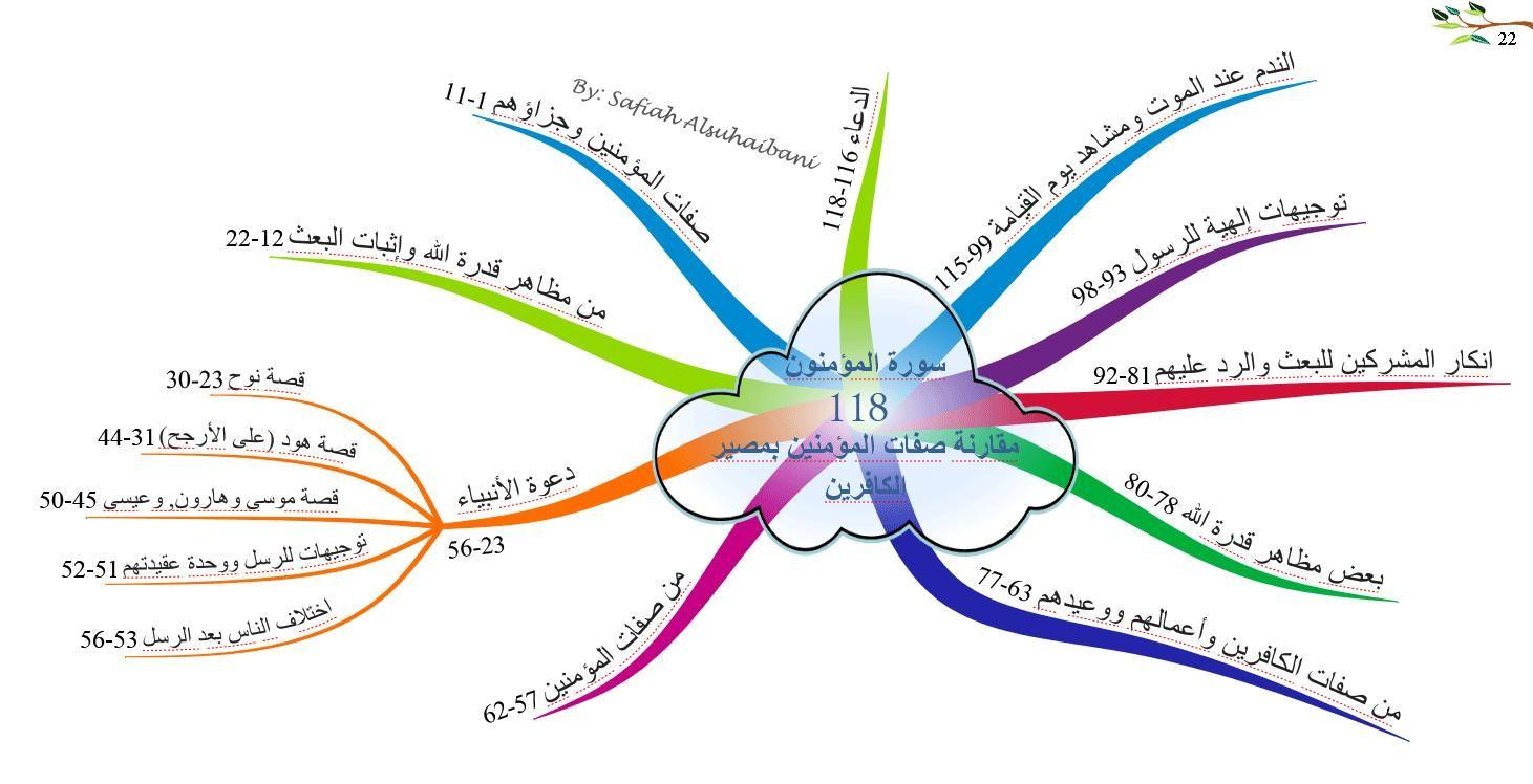 الخرائط الذهنية لسور القرآن الكريم سورة المؤمنون Mind Map Map Quran