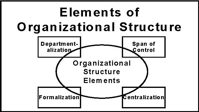 ORGANIZATIONAL DESIGN The Basics of Organizational