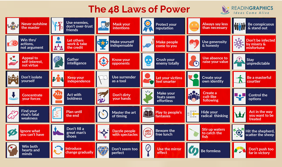 Book Summary - The 48 Laws of Power | 48 laws of power