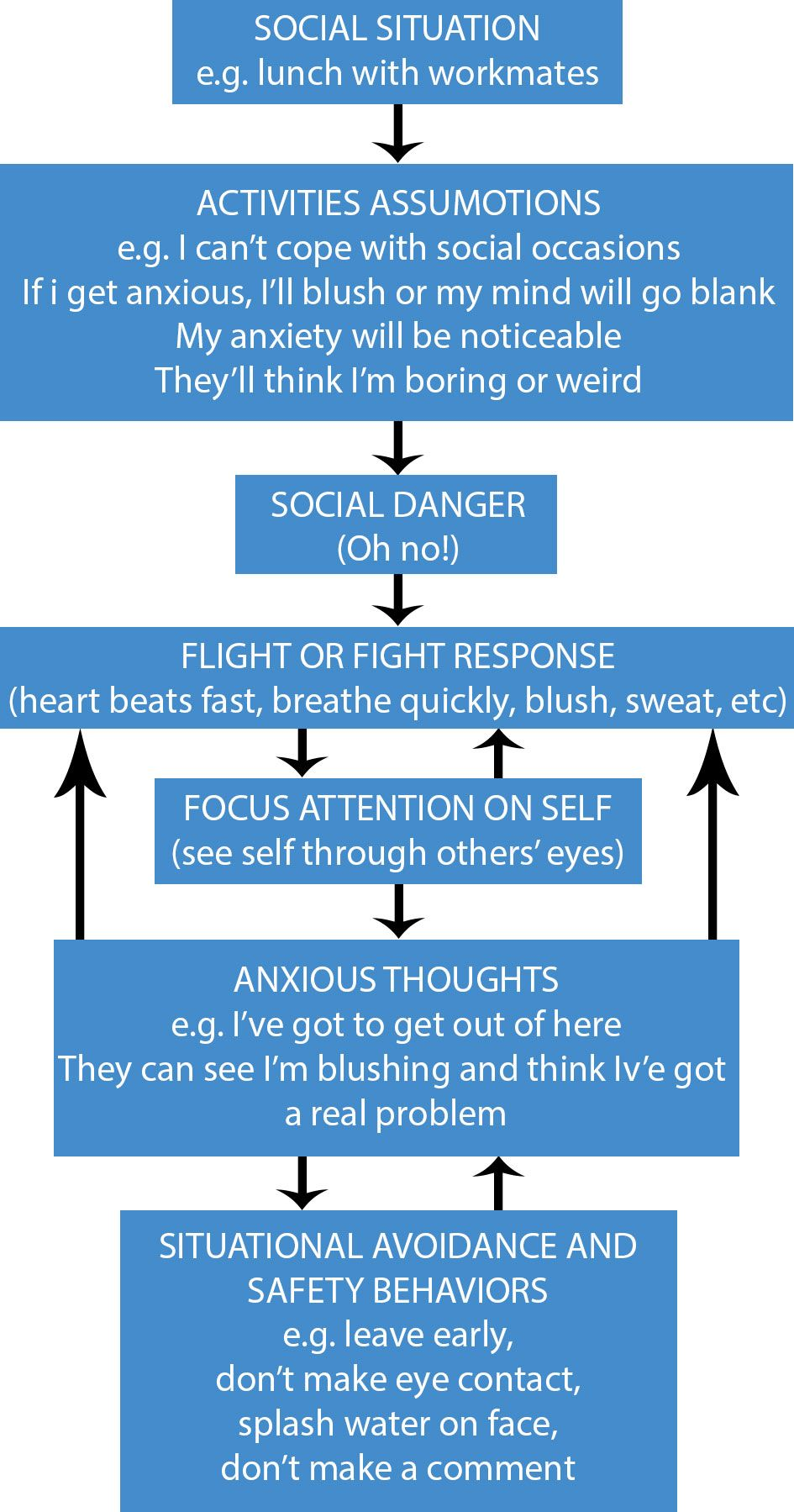 social phobia social anxiety disorder depression and anxiety  social phobia social anxiety disorder
