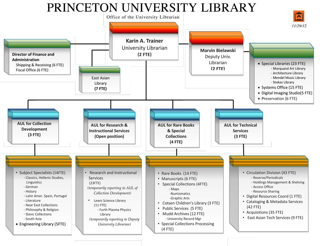 Organizational Chart Prsentation  Non  University Library