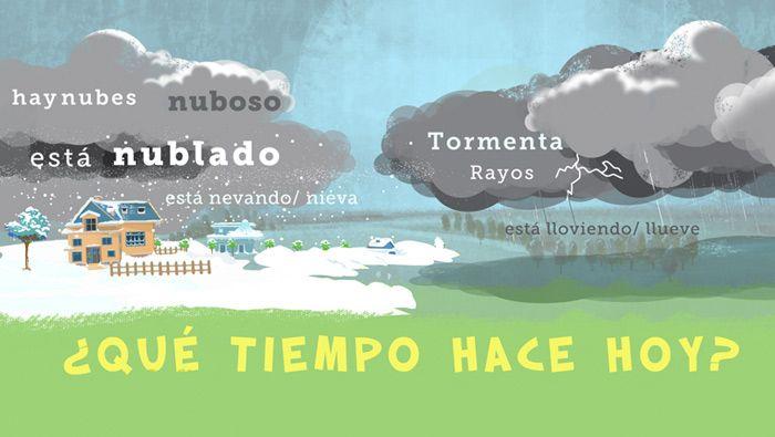 Qué Tiempo Hace Hoy Spanish Activities Teaching Spanish Seasons Activities