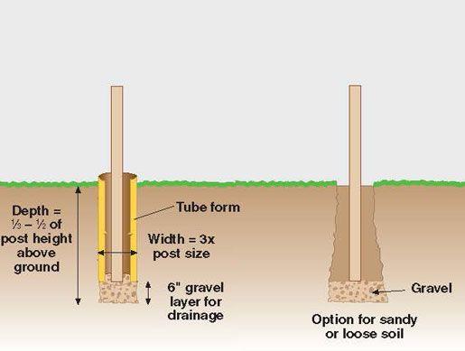 Dig The Post Hole Concrete Hammock Posts Concrete Diy