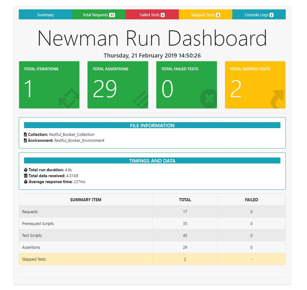 Newman Reporter Htmlextra Npm Within Html Report Template Free Best Professional Template Business Template Dashboard Template Report Template