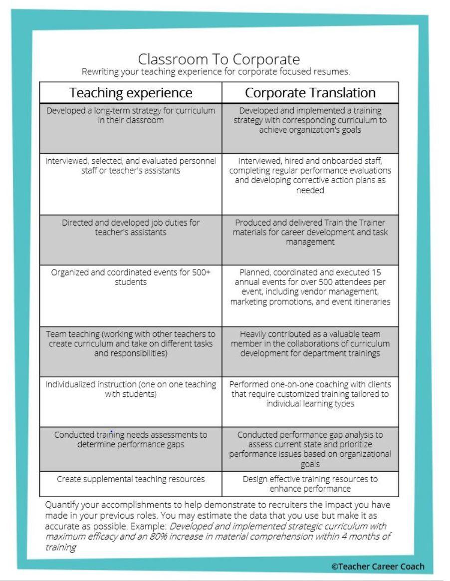 Transferable Skills Teachers Have in 2020 Teacher career