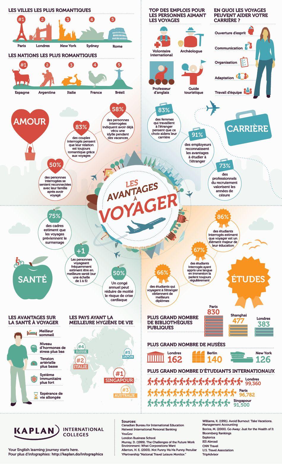 Infographie les avantages à voyager Voyage