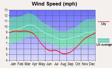Asheville North Carolina wind speed
