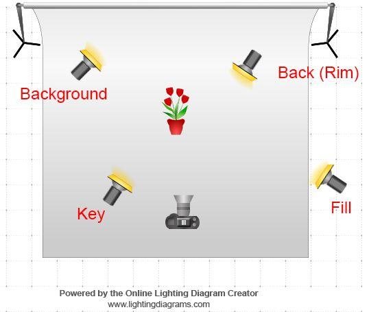 product photography lighting and best practices borrowlenses blog rh pinterest com Photography Diagram Portrait Lighting Setup Diagram