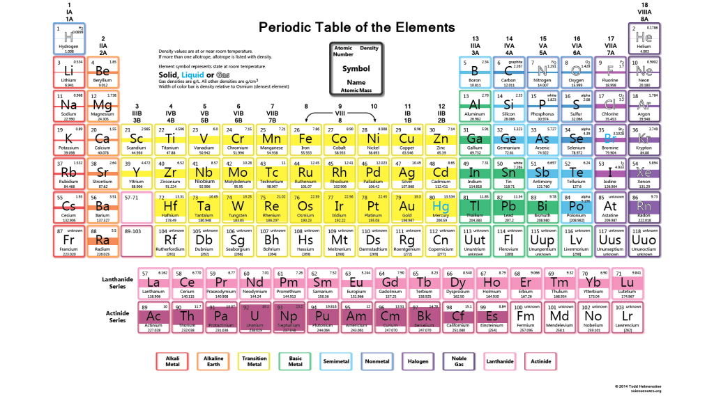 Periodic Table Wallpaper HD Density (With images