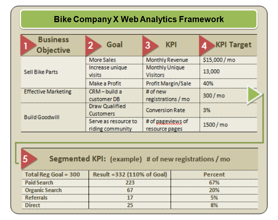 Web Analytics 101 Definitions Goals, Metrics, KPIs