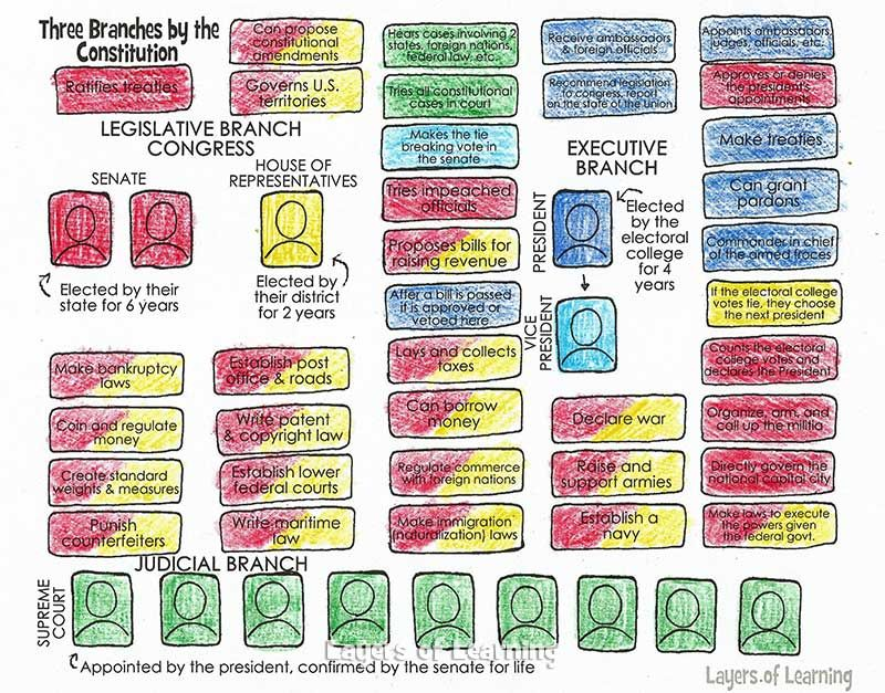 Three Branches of Government Worksheet - printable, kids read the ...