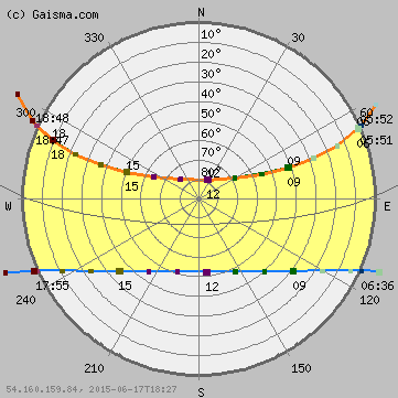 bangkok sun path diagram  solar path diagram  sun chart design tiny house online free tiny house interior design ideas