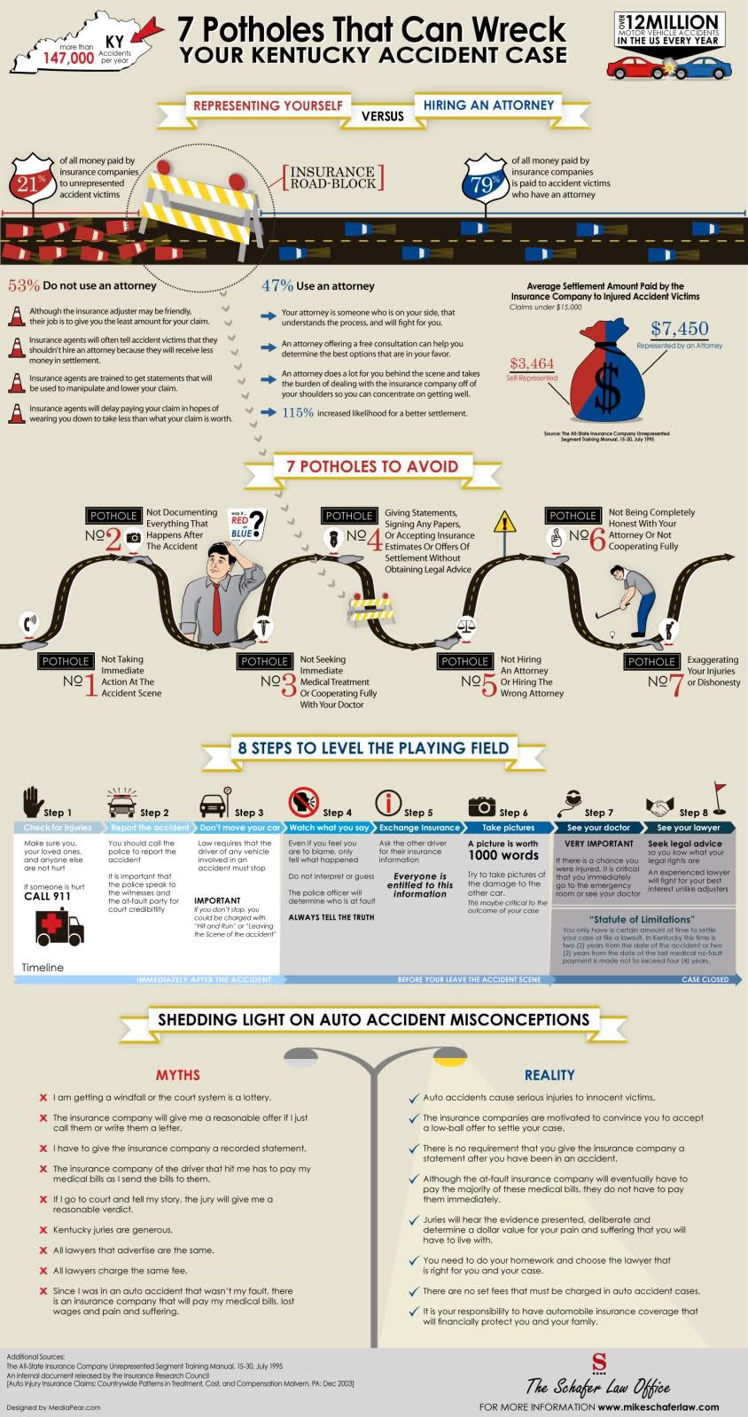 Car Accidents Infographic Video Infographic Car Accident