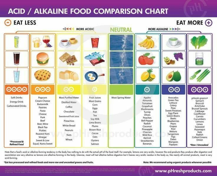 here s a chart of acidic vs alkaline foods to help illustrate how we