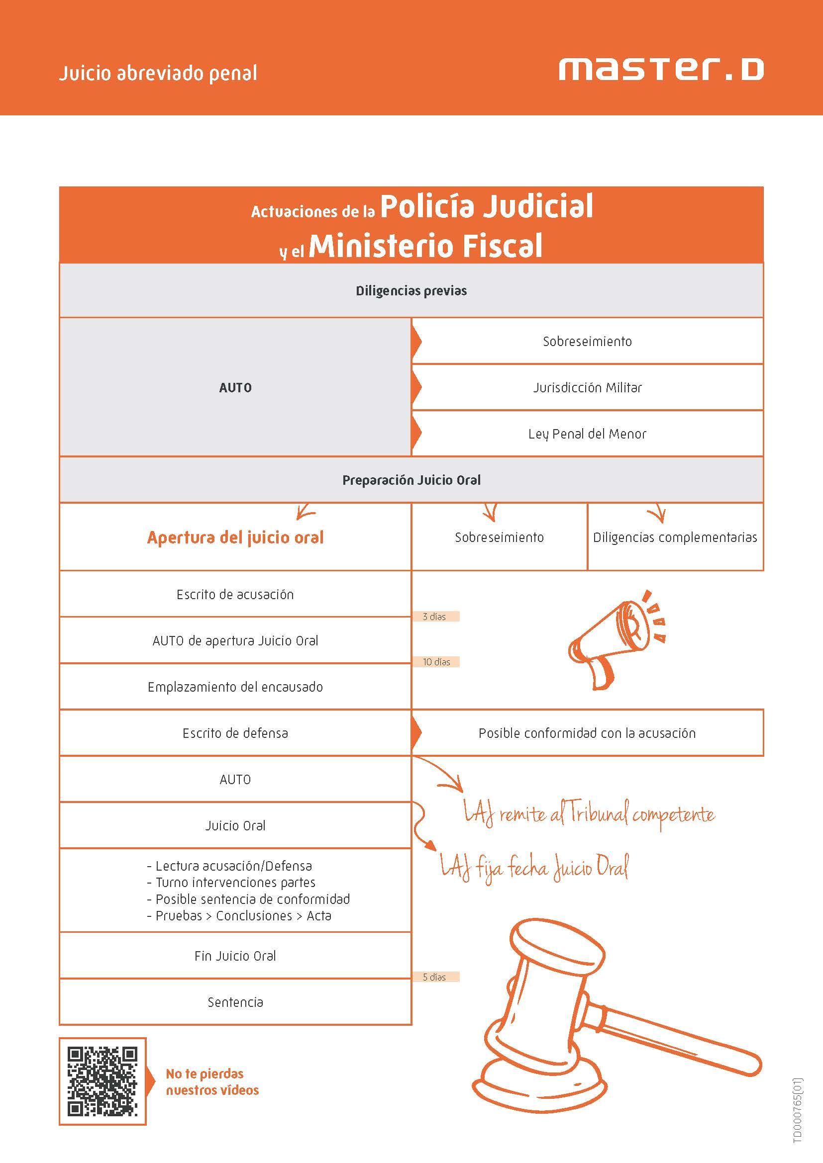 Oposiciones Justicia Esquema De Un Juicio Penal Oposicion Oposiciones Educacion Estudiar Oposiciones