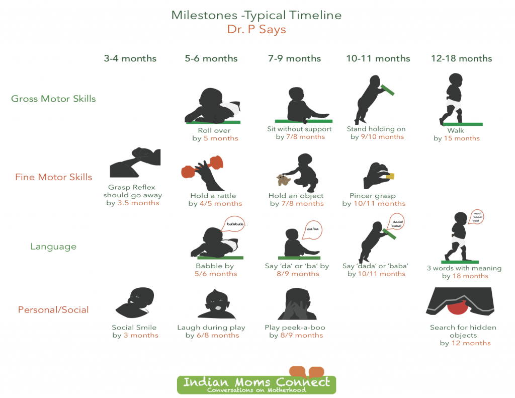 dr ps milestones for babies typical timelines printable indianmomsconnect