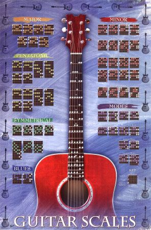 Guitar Scales | Guitar Scales, Solos and Lessons | Pinterest ...
