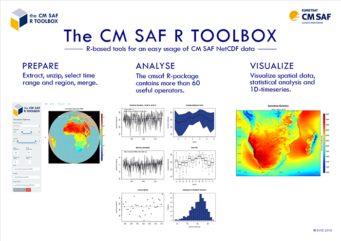 CM SAF R Toolbox - Tools for The Satellite Application
