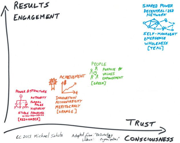Culture Change Reinventing Organizations Catalyst Agile Culture Organization Development Knowledge Management Management Skills