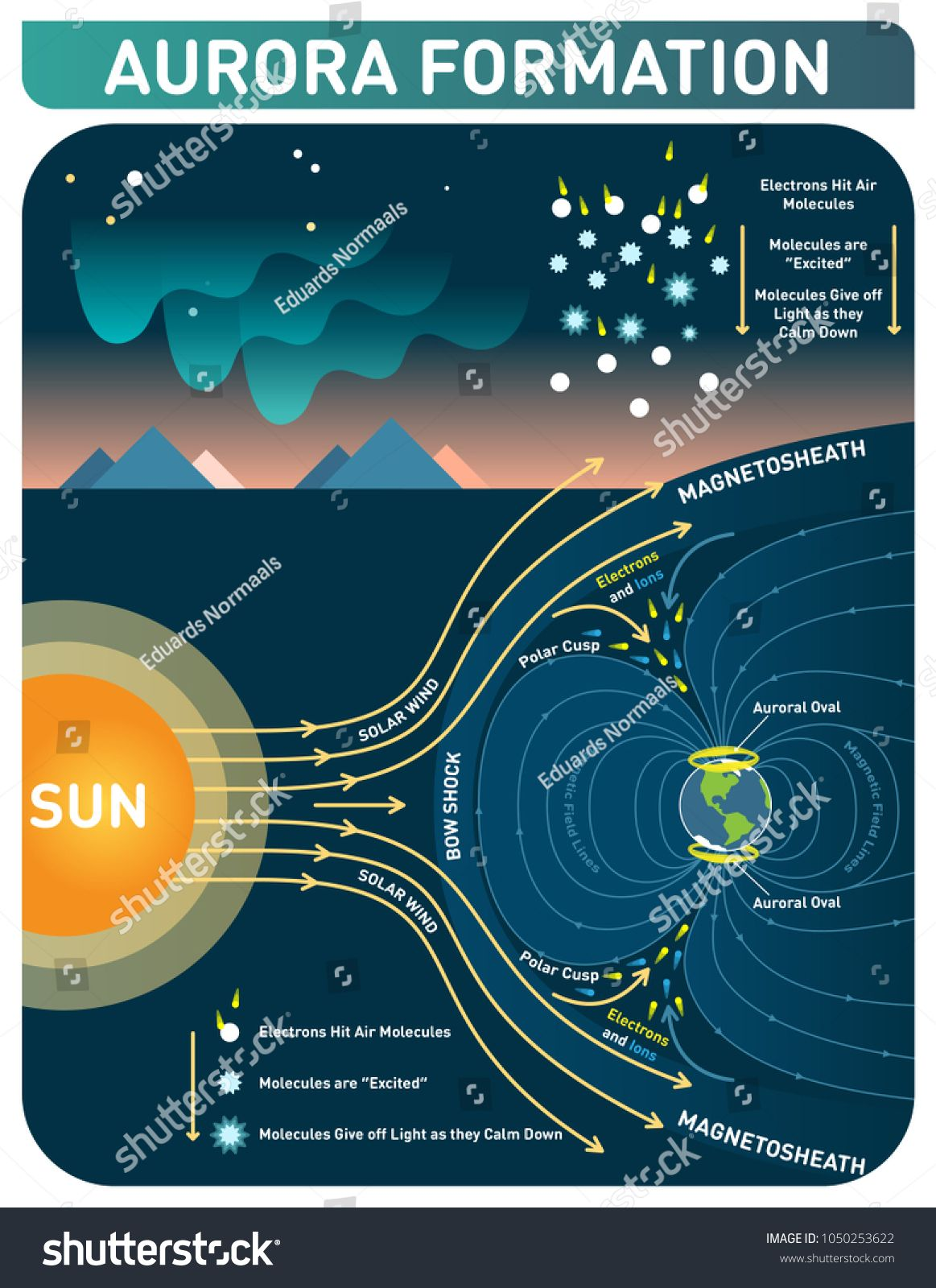 Aurora formation scientific cosmology infopgraphic poster  Solar