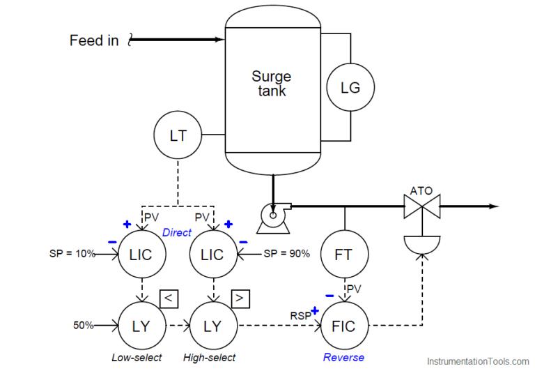 Determining the Design Purpose of Override Controls in 2020
