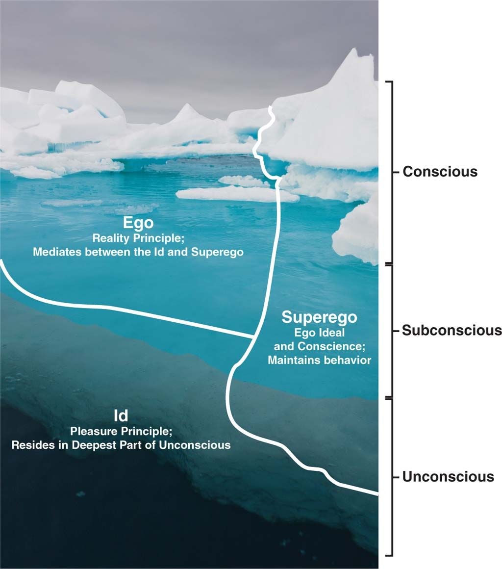 photograph of an iceberg labeled the conscious preconscious photograph of an iceberg labeled the conscious preconscious unconscious ego superego