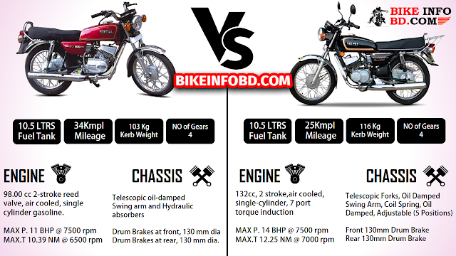 Pin By Bike Info Bd On Comparison With Images Yamaha Rx 135