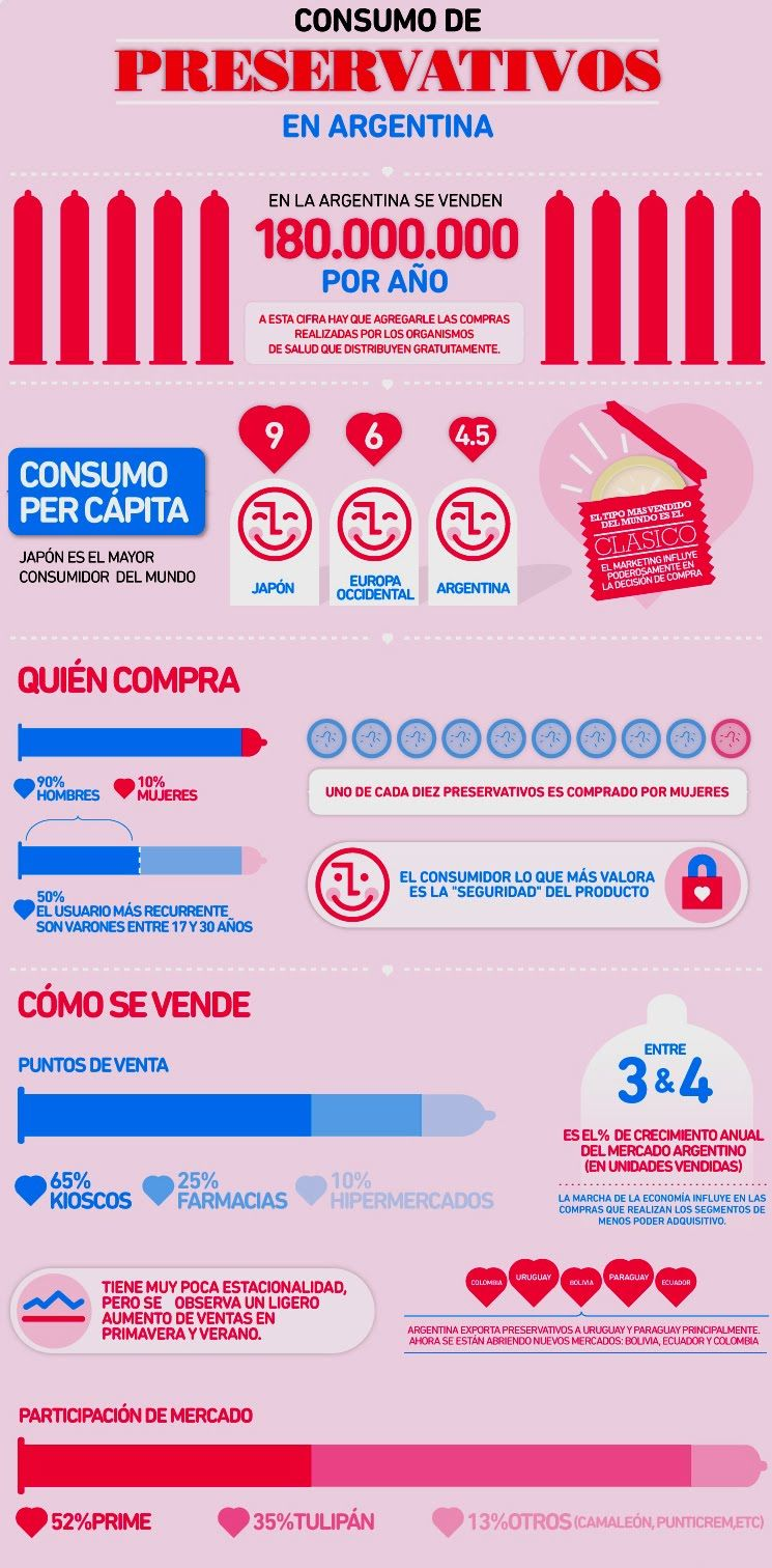 argentina condón