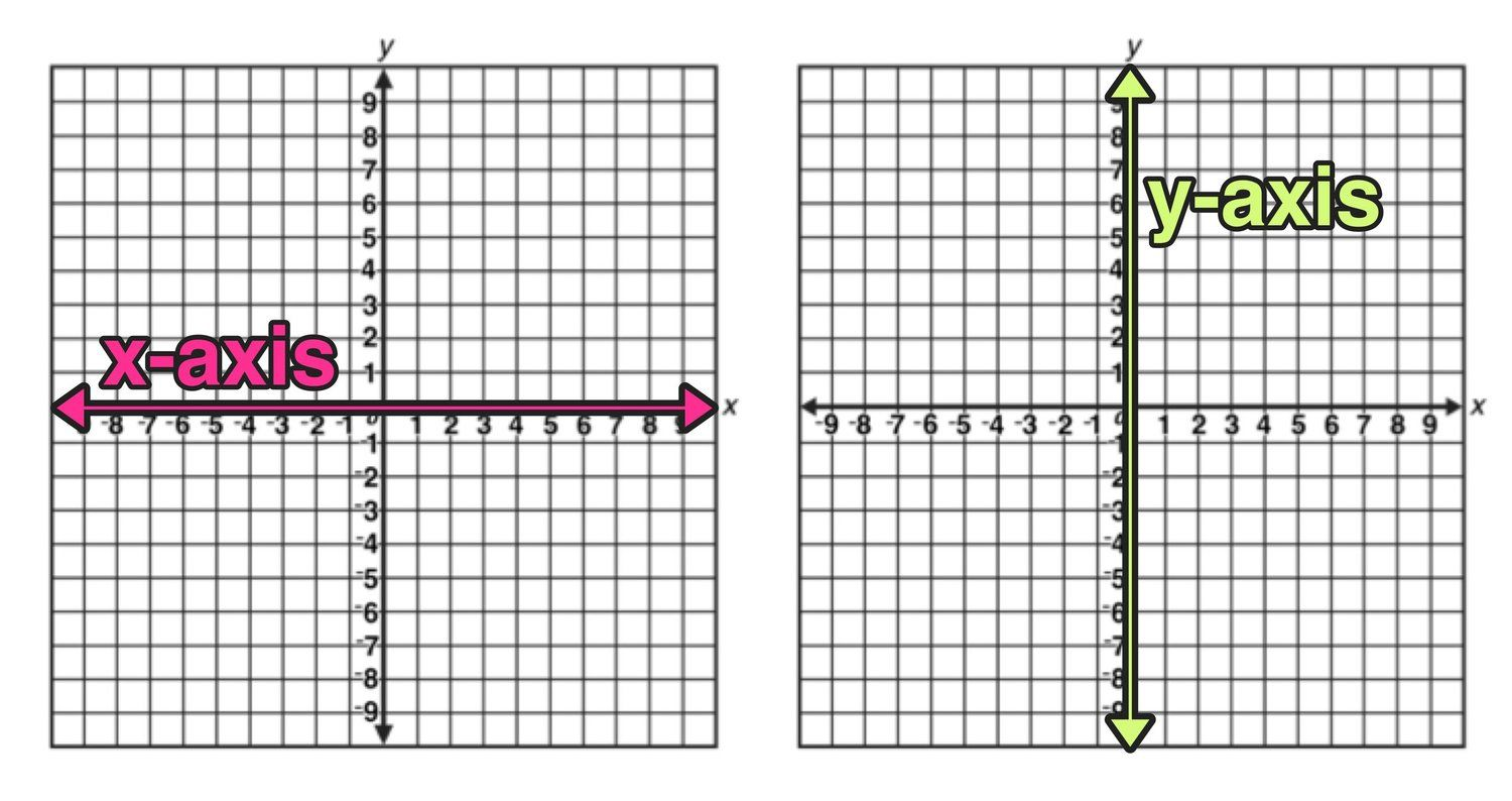 Reflection Over The X And Y Axis The Complete Guide